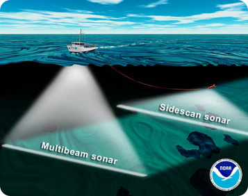 Sonar Science And The Sea